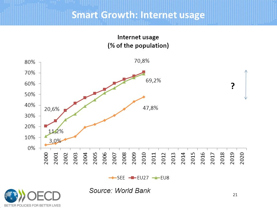 Smart Growth: Internet usage 21 Source: World Bank