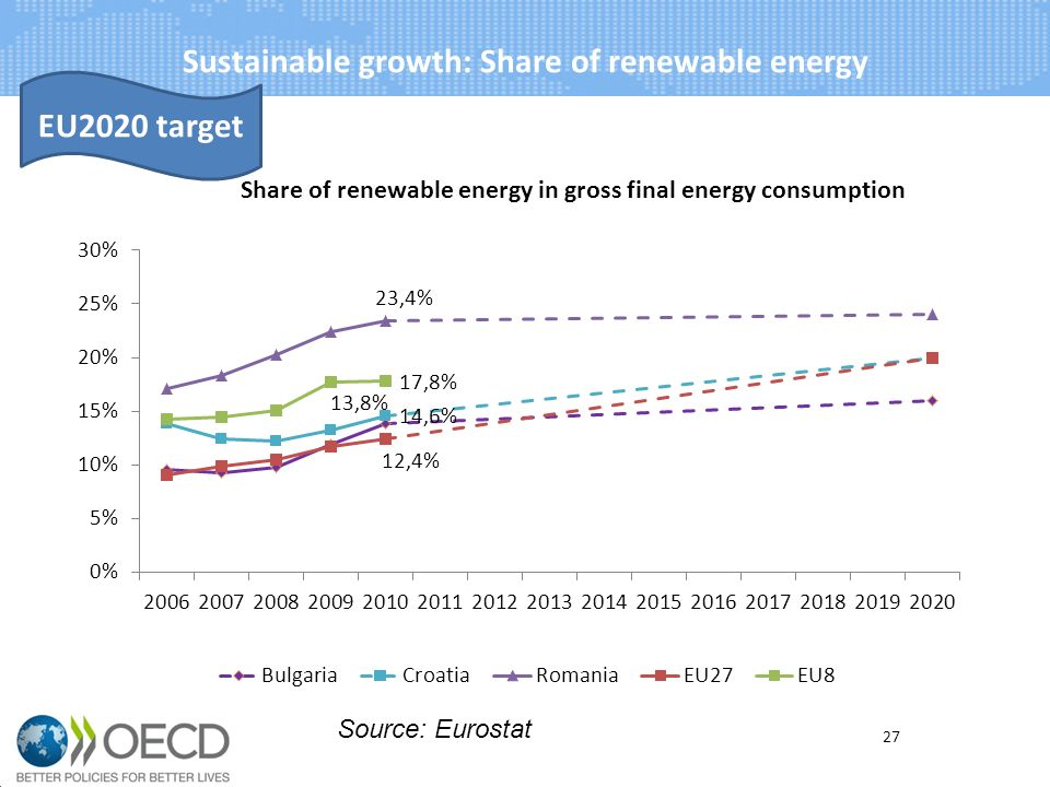 Sustainable growth: Share of renewable energy 27 Source: Eurostat EU2020 target