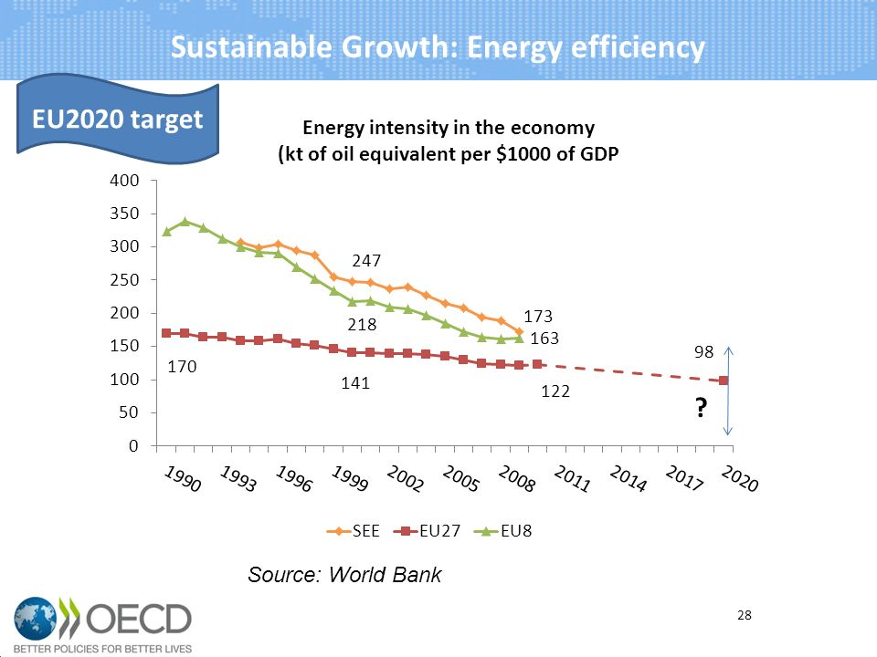 Sustainable Growth: Energy efficiency 28 Source: World Bank EU2020 target