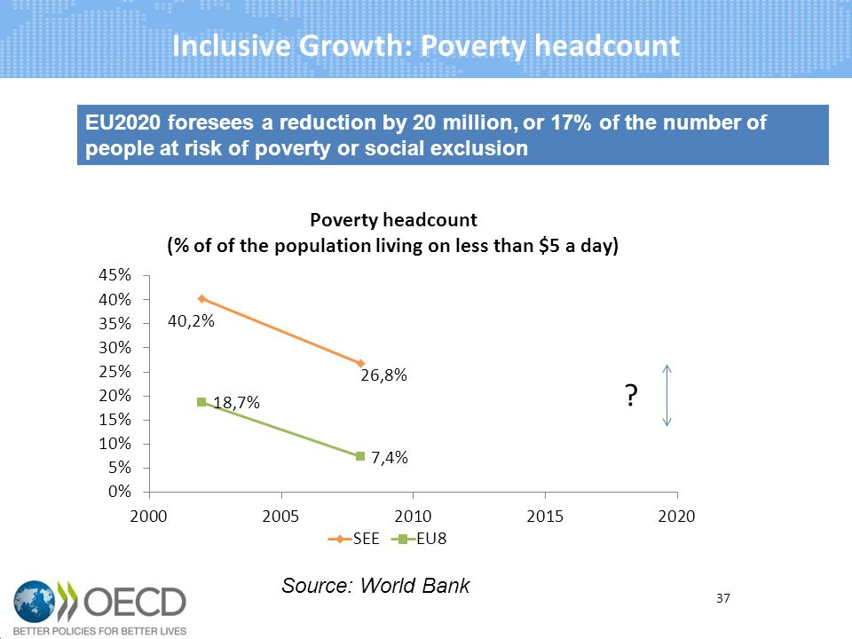 Inclusive Growth: Poverty headcount EU2020 foresees a reduction by 20 million, or 17% of the number of people at risk of poverty or social exclusion 37 Source: World Bank