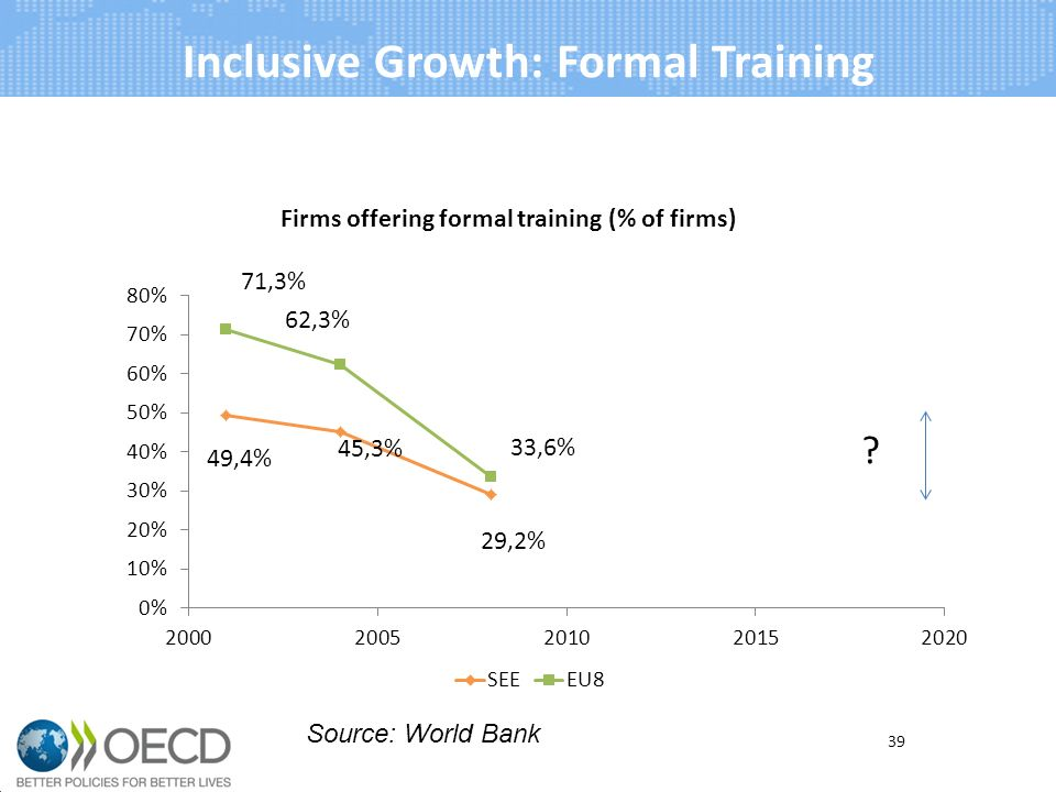 Inclusive Growth: Formal Training 39 Source: World Bank