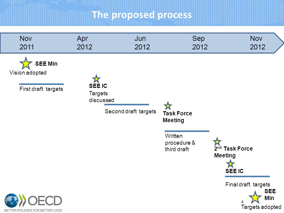 The proposed process Nov 2011 Apr 2012 Jun 2012 Sep 2012 Nov 2012 Vision adopted First draft targets Targets discussed Second draft targets Written procedure & third draft SEE Min SEE IC Final draft targets Targets adopted SEE Min 4 Task Force Meeting 2 nd Task Force Meeting