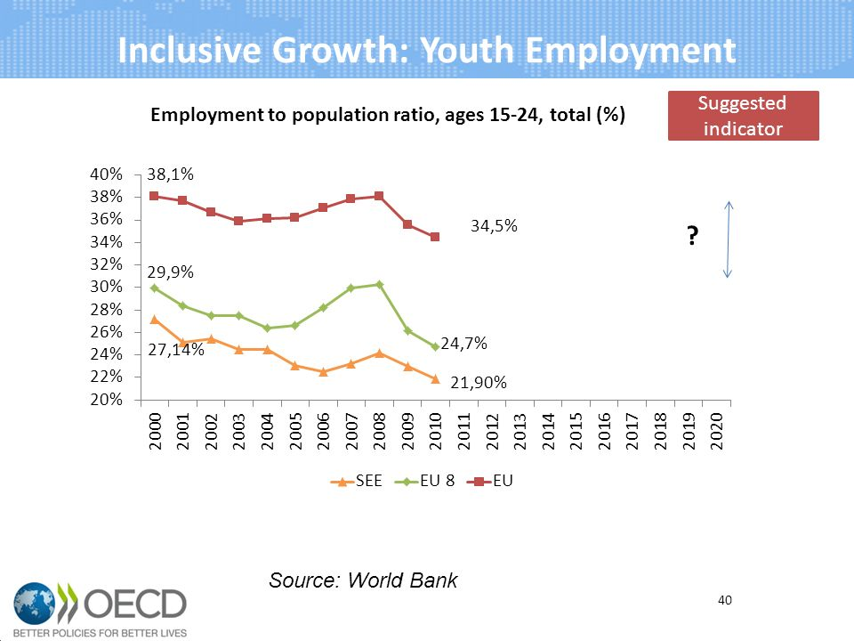 Inclusive Growth: Youth Employment 40 Source: World Bank Suggested indicator