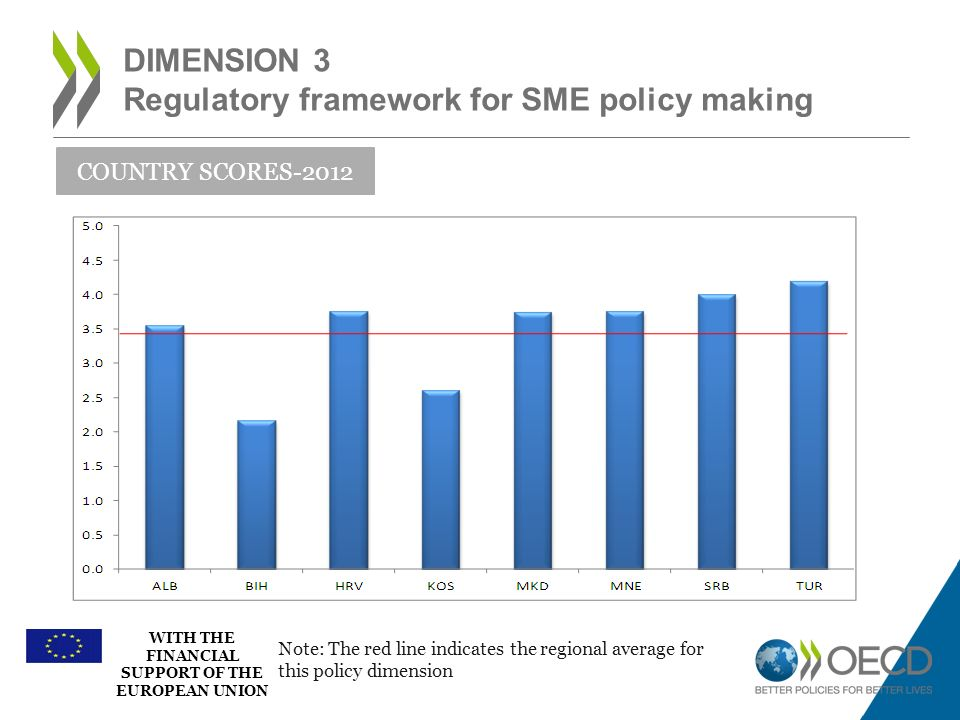 WITH THE FINANCIAL SUPPORT OF THE EUROPEAN UNION DIMENSION 3 Regulatory framework for SME policy making COUNTRY SCORES-2012 Note: The red line indicat