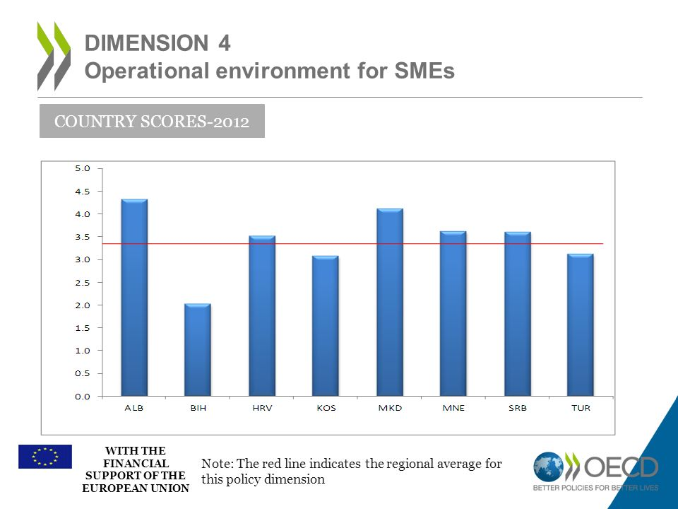 WITH THE FINANCIAL SUPPORT OF THE EUROPEAN UNION DIMENSION 4 Operational environment for SMEs COUNTRY SCORES-2012 Note: The red line indicates the reg