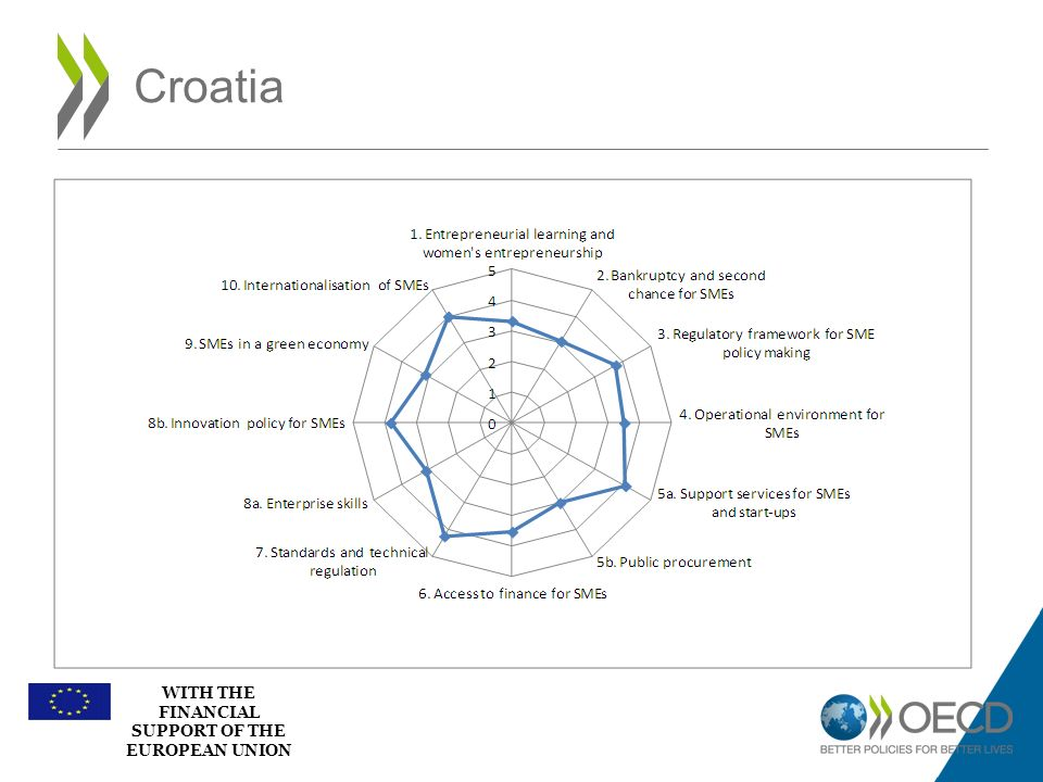 WITH THE FINANCIAL SUPPORT OF THE EUROPEAN UNION Croatia