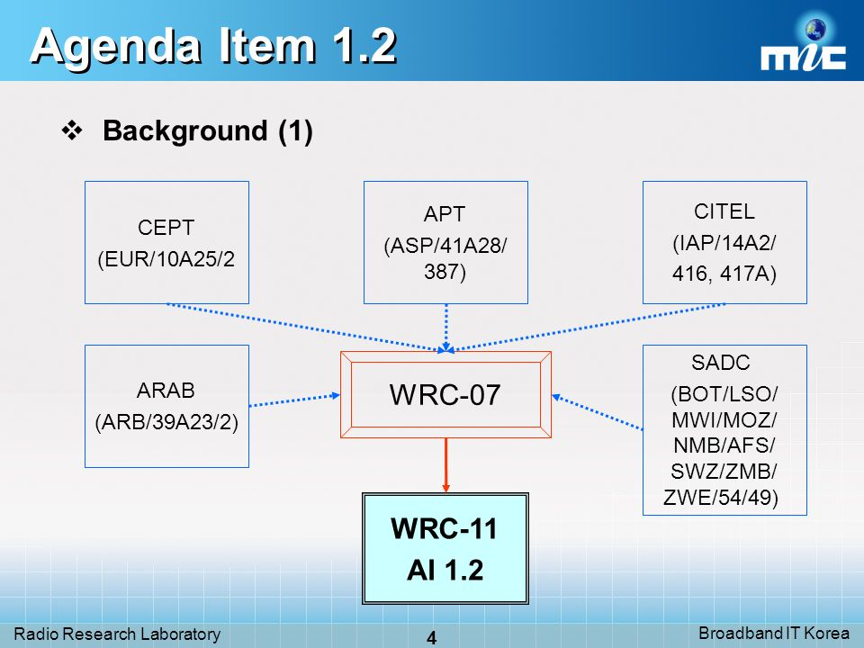 Broadband IT Korea 4 Radio Research Laboratory Agenda Item 1.2 Background (1) WRC-07 CEPT (EUR/10A25/2 CITEL (IAP/14A2/ 416, 417A) WRC-11 AI 1.2 ARAB (ARB/39A23/2) APT (ASP/41A28/ 387) SADC (BOT/LSO/ MWI/MOZ/ NMB/AFS/ SWZ/ZMB/ ZWE/54/49)