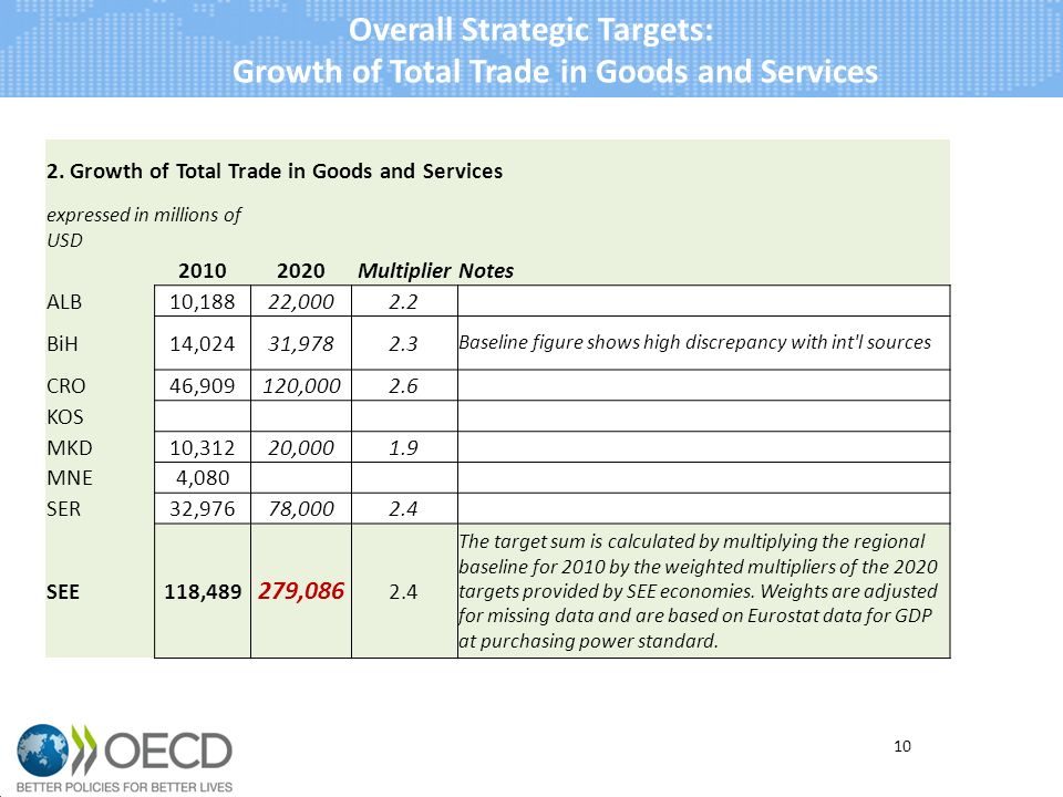 10 Overall Strategic Targets: Growth of Total Trade in Goods and Services 2. Growth of Total Trade in Goods and Services expressed in millions of USD