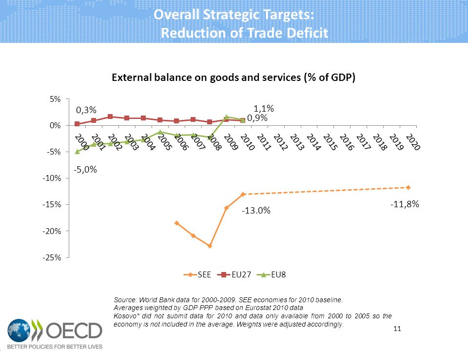 Overall Strategic Targets: Reduction of Trade Deficit 11 Source: World Bank data for 2000-2009.