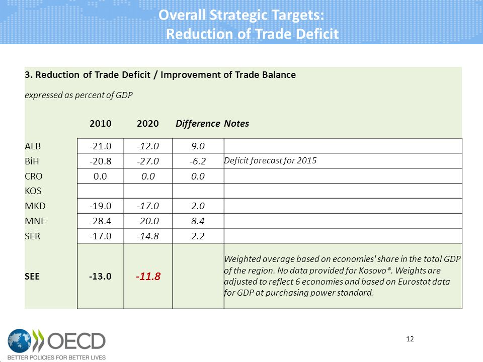 Overall Strategic Targets: Reduction of Trade Deficit 12 3.