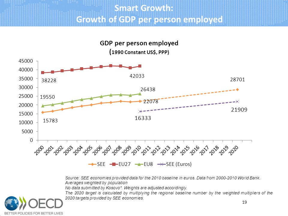 Smart Growth: Growth of GDP per person employed 19 Source: SEE economies provided data for the 2010 baseline in euros.