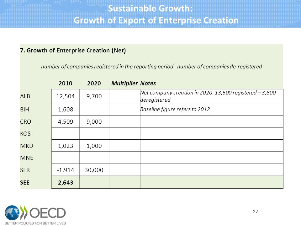 Sustainable Growth: Growth of Export of Enterprise Creation 22 7. Growth of Enterprise Creation (Net) number of companies registered in the reporting