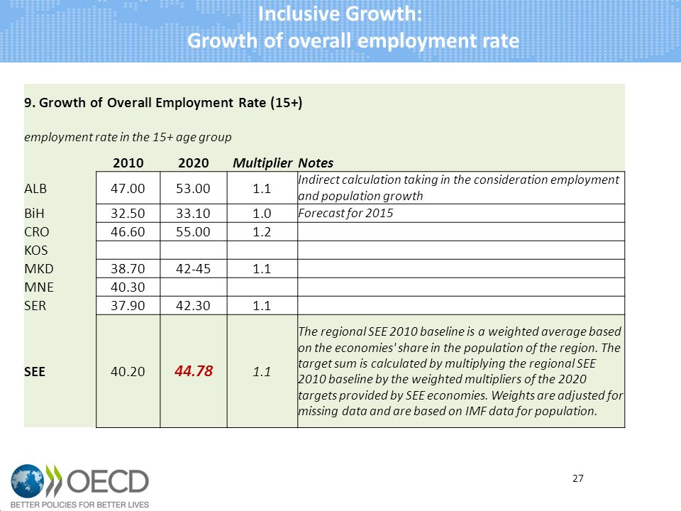 Inclusive Growth: Growth of overall employment rate 27 9.