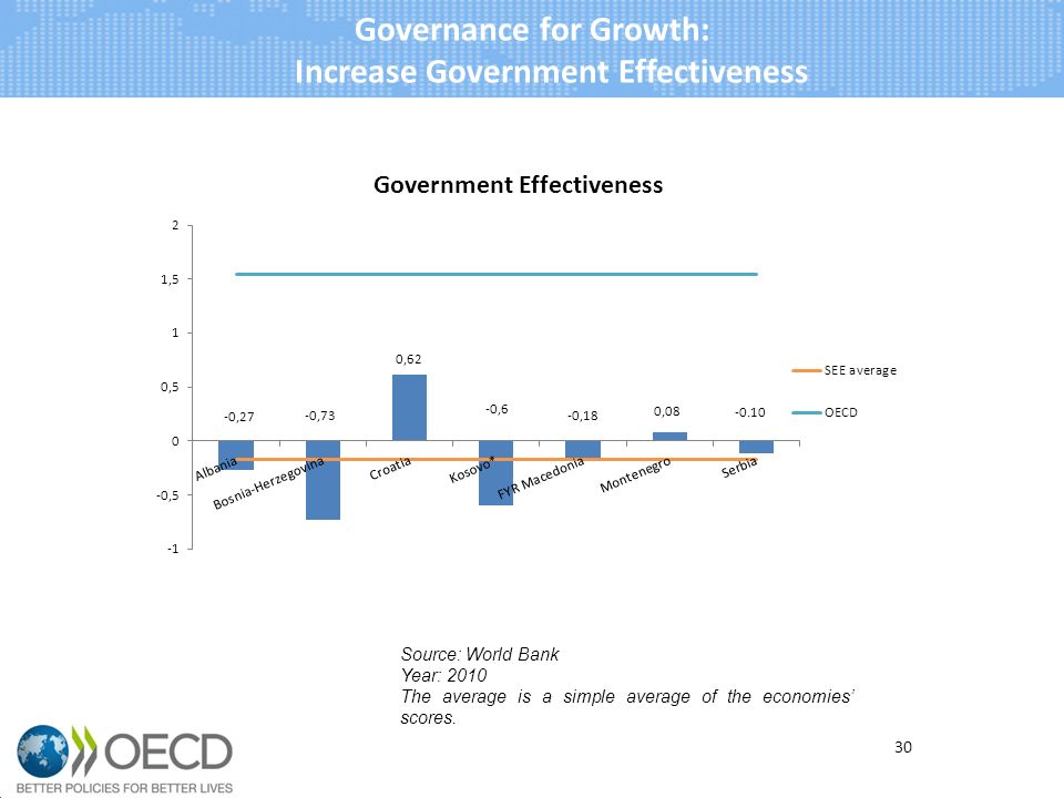 Governance for Growth: Increase Government Effectiveness 30 Source: World Bank Year: 2010 The average is a simple average of the economies scores.