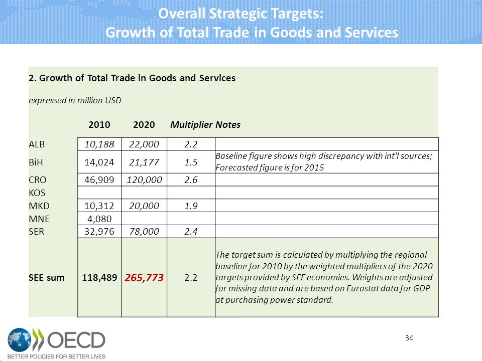 34 Overall Strategic Targets: Growth of Total Trade in Goods and Services 2.
