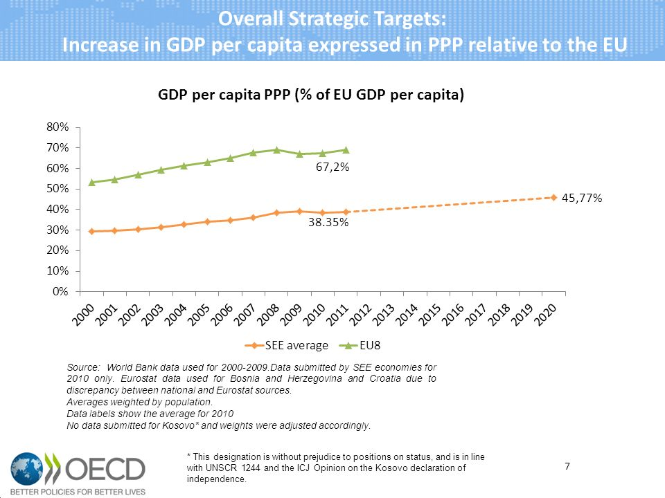 Overall Strategic Targets: a)Increase of GDP per capita expressed in PPP relative to the EU b)Growth of total trade of goods and services c)Reduction of trade deficit Integrated Growth a)Growth of intra-regional trade in goods and services b)Growth of overall FDI inflows Smart Growth a)Growth of GDP per person employed An initial set of target indicators 18 Sustainable Growth a)Growth of enterprise creation b)Growth of export of goods and services per capita Inclusive Growth a)Growth of overall employment rate b)Increase of rate of population with tertiary education Governance for Growth a)Increase government effectiveness