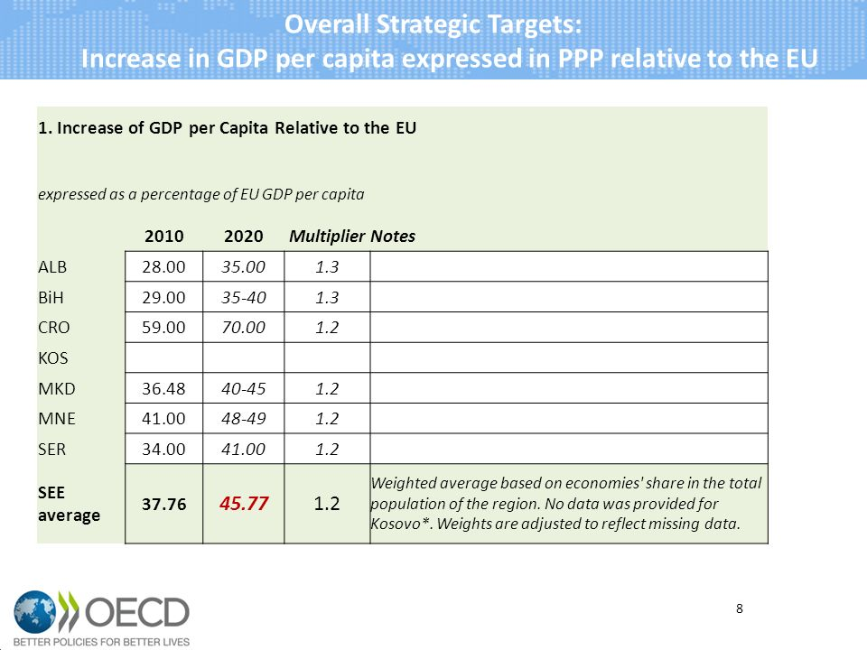 8 Overall Strategic Targets: Increase in GDP per capita expressed in PPP relative to the EU 1.