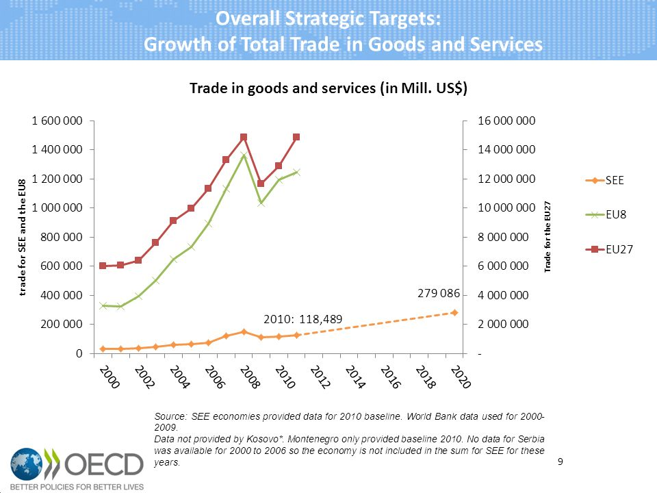10 Overall Strategic Targets: Growth of Total Trade in Goods and Services 2.