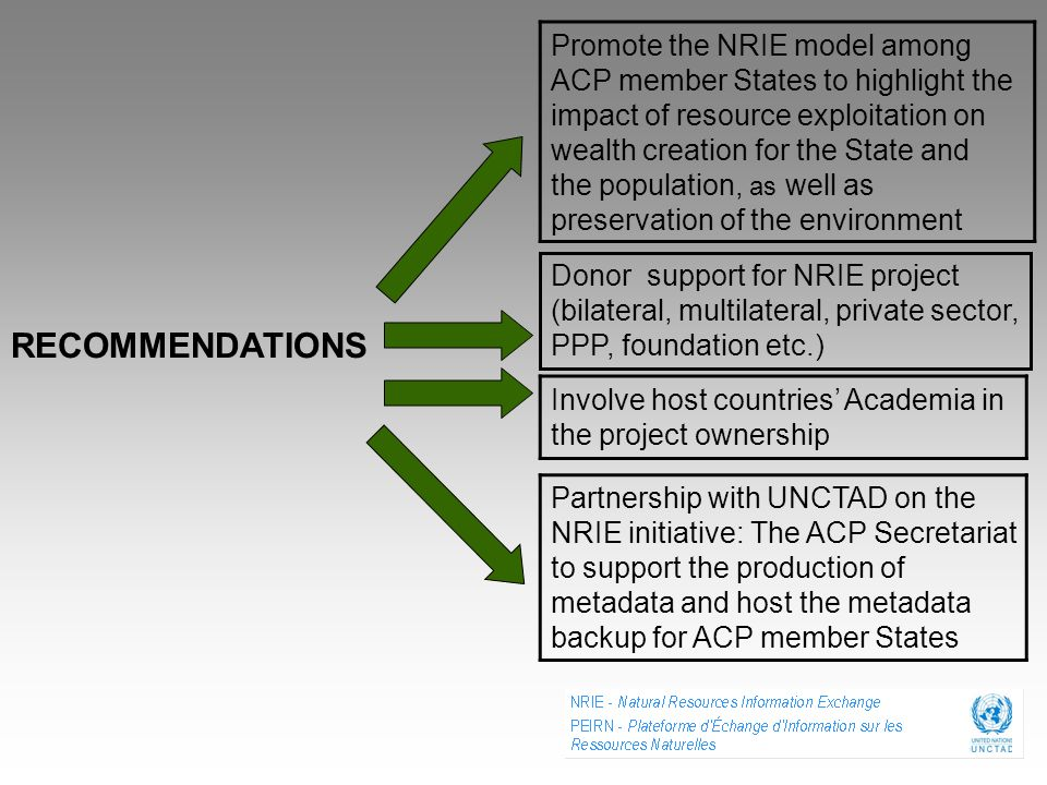 RECOMMENDATIONS Promote the NRIE model among ACP member States to highlight the impact of resource exploitation on wealth creation for the State and t