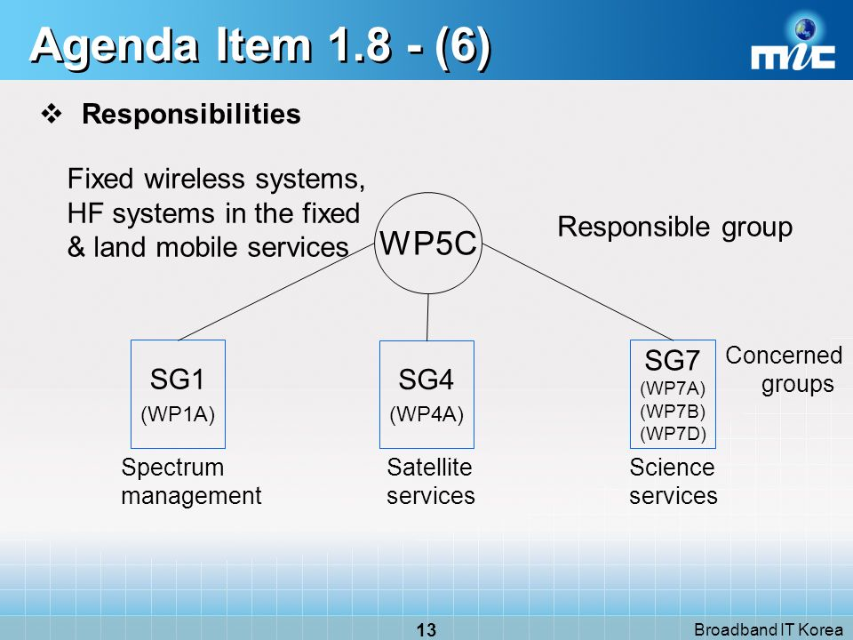 Broadband IT Korea 13 Agenda Item 1.8 - (6) Responsibilities Responsible group Fixed wireless systems, HF systems in the fixed & land mobile services Concerned groups WP5C SG1 (WP1A) SG7 (WP7A) (WP7B) (WP7D) Spectrum management Science services SG4 (WP4A) Satellite services