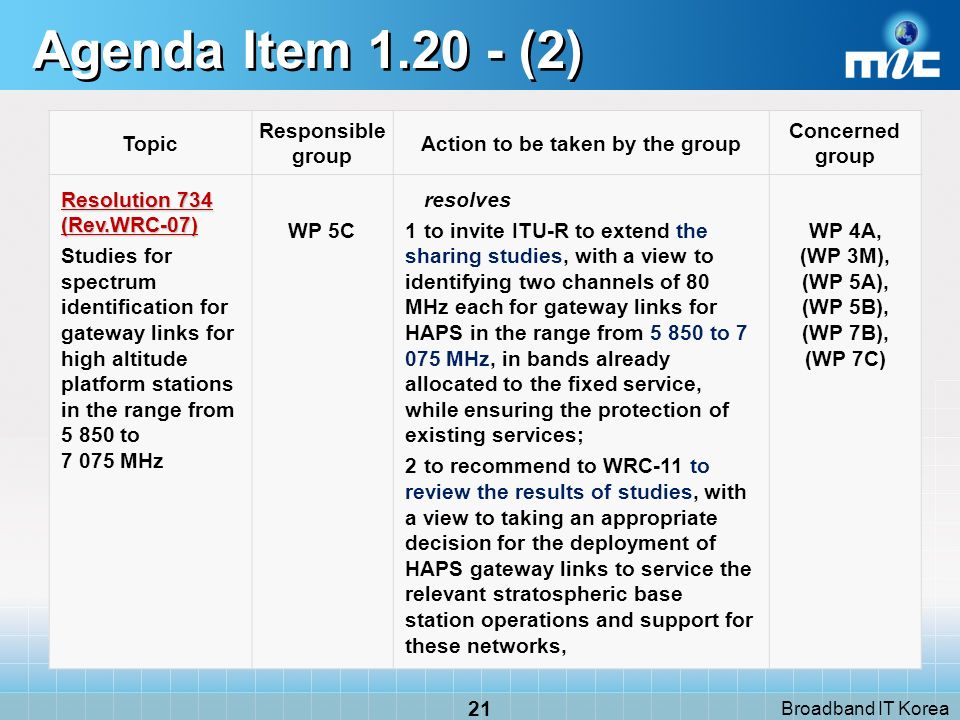 Broadband IT Korea 21 Agenda Item 1.20 - (2) Topic Responsible group Action to be taken by the group Concerned group Resolution 734 (Rev.WRC 07) Studies for spectrum identification for gateway links for high altitude platform stations in the range from 5 850 to 7 075 MHz WP 5C resolves 1to invite ITU-R to extend the sharing studies, with a view to identifying two channels of 80 MHz each for gateway links for HAPS in the range from 5 850 to 7 075 MHz, in bands already allocated to the fixed service, while ensuring the protection of existing services; 2to recommend to WRC 11 to review the results of studies, with a view to taking an appropriate decision for the deployment of HAPS gateway links to service the relevant stratospheric base station operations and support for these networks, WP 4A, (WP 3M), (WP 5A), (WP 5B), (WP 7B), (WP 7C)