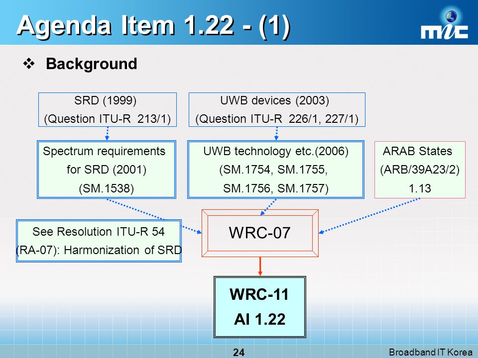 Broadband IT Korea 24 Agenda Item 1.22 - (1) Background WRC-07 ARAB States (ARB/39A23/2) 1.13 WRC-11 AI 1.22 Spectrum requirements for SRD (2001) (SM.1538) SRD (1999) (Question ITU R 213/1) UWB technology etc.(2006) (SM.1754, SM.1755, SM.1756, SM.1757) UWB devices (2003) (Question ITU R 226/1, 227/1) See Resolution ITU-R 54 (RA-07): Harmonization of SRD