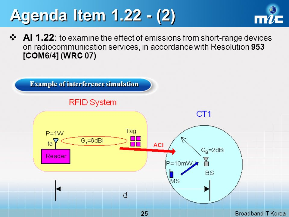 Broadband IT Korea 25 Agenda Item 1.22 - (2) Example of interference simulation AI 1.22: to examine the effect of emissions from short-range devices o