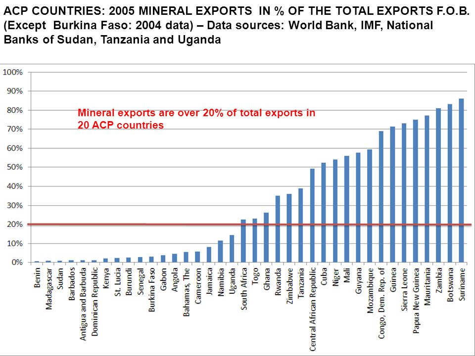 mercredi 26 février 2014 Nom du service émetteur > 7 ACP COUNTRIES: 2005 MINERAL EXPORTS IN % OF THE TOTAL EXPORTS F.O.B.