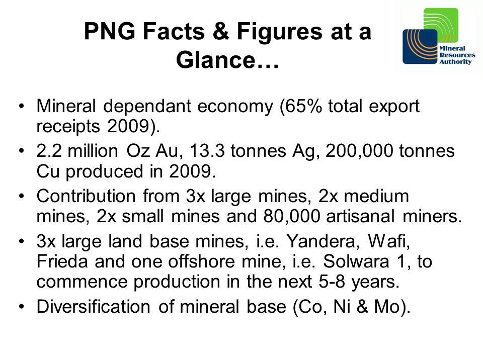 PNG Facts & Figures at a Glance… Mineral dependant economy (65% total export receipts 2009). 2.2 million Oz Au, 13.3 tonnes Ag, 200,000 tonnes Cu prod