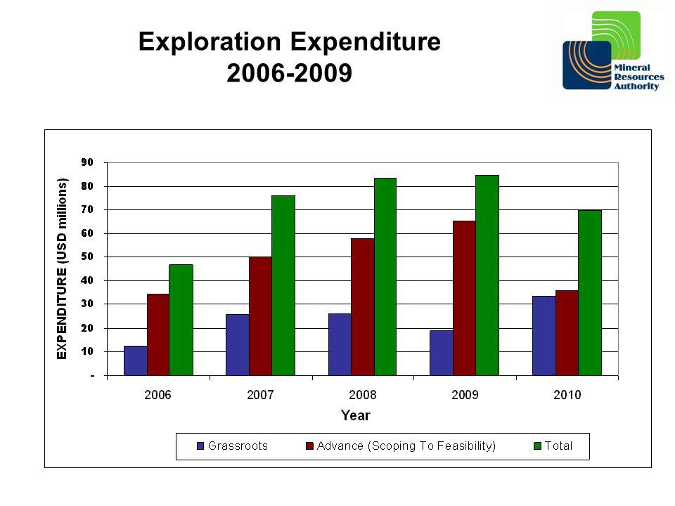 Exploration Expenditure 2006-2009
