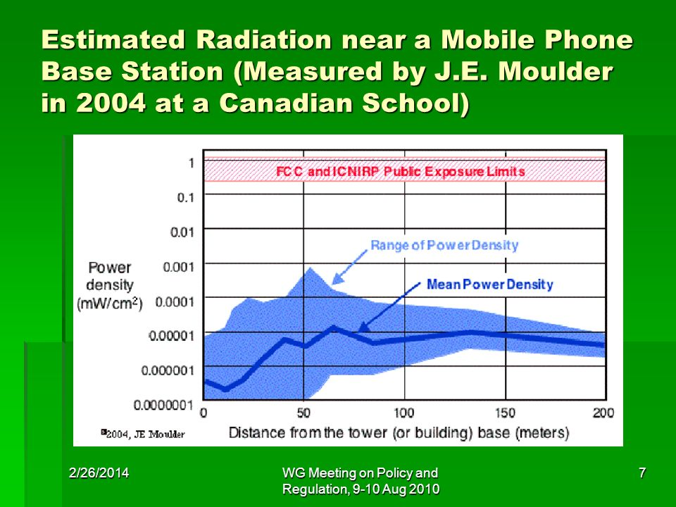 Estimated Radiation near a Mobile Phone Base Station (Measured by J.E. Moulder in 2004 at a Canadian School) 2/26/2014WG Meeting on Policy and Regulat