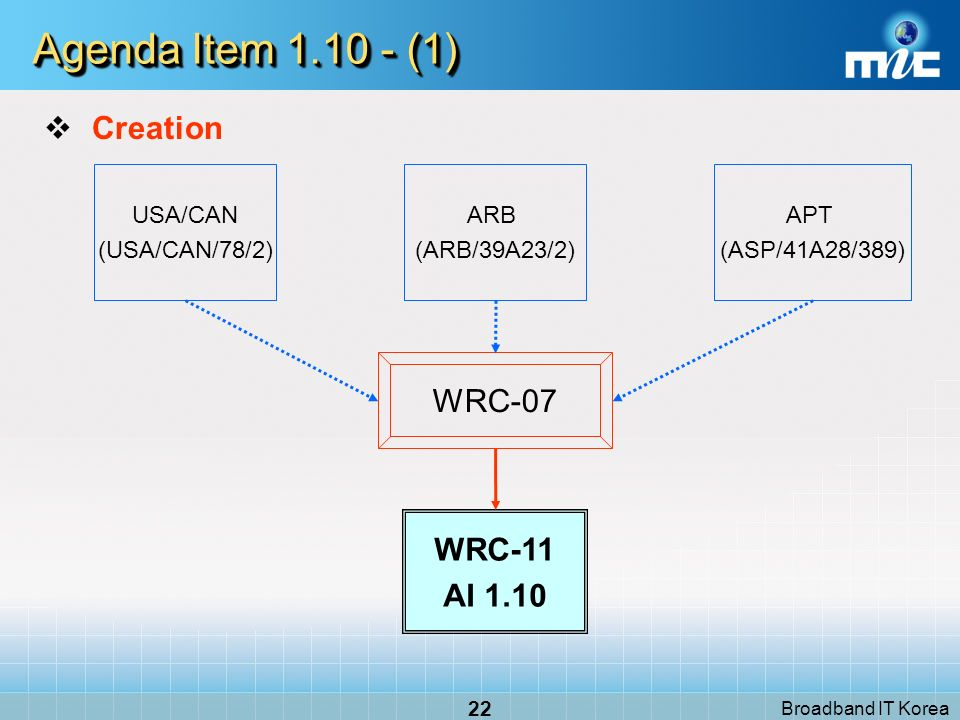 Broadband IT Korea 22 Agenda Item 1.10 - (1) Creation WRC-07 USA/CAN (USA/CAN/78/2) APT (ASP/41A28/389) WRC-11 AI 1.10 ARB (ARB/39A23/2)