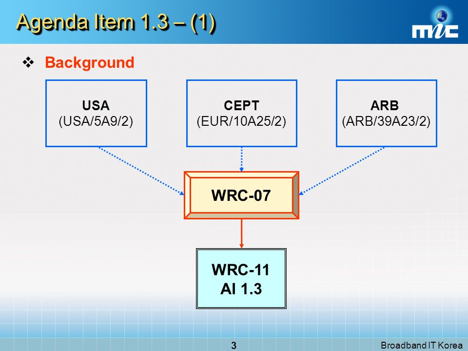 Broadband IT Korea 3 Agenda Item 1.3 – (1) WRC-07 USA (USA/5A9/2) ARB (ARB/39A23/2) WRC-11 AI 1.3 CEPT (EUR/10A25/2) Background