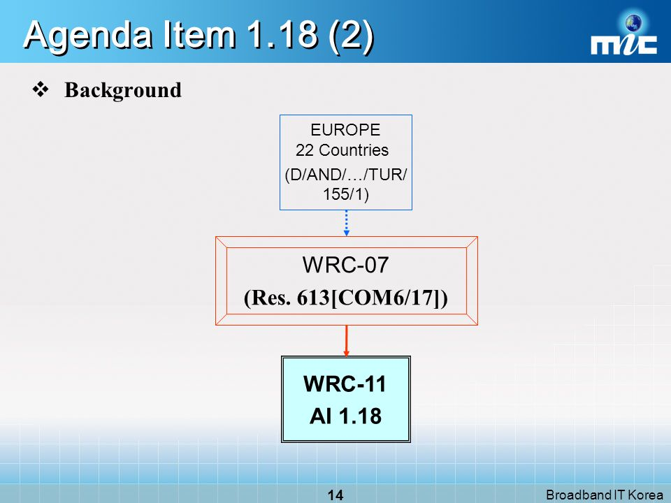 Broadband IT Korea 13 Agenda Item 1.18 (1) Responsibilities Responsible group Mobile-satellite, Radiodetermination-sat.
