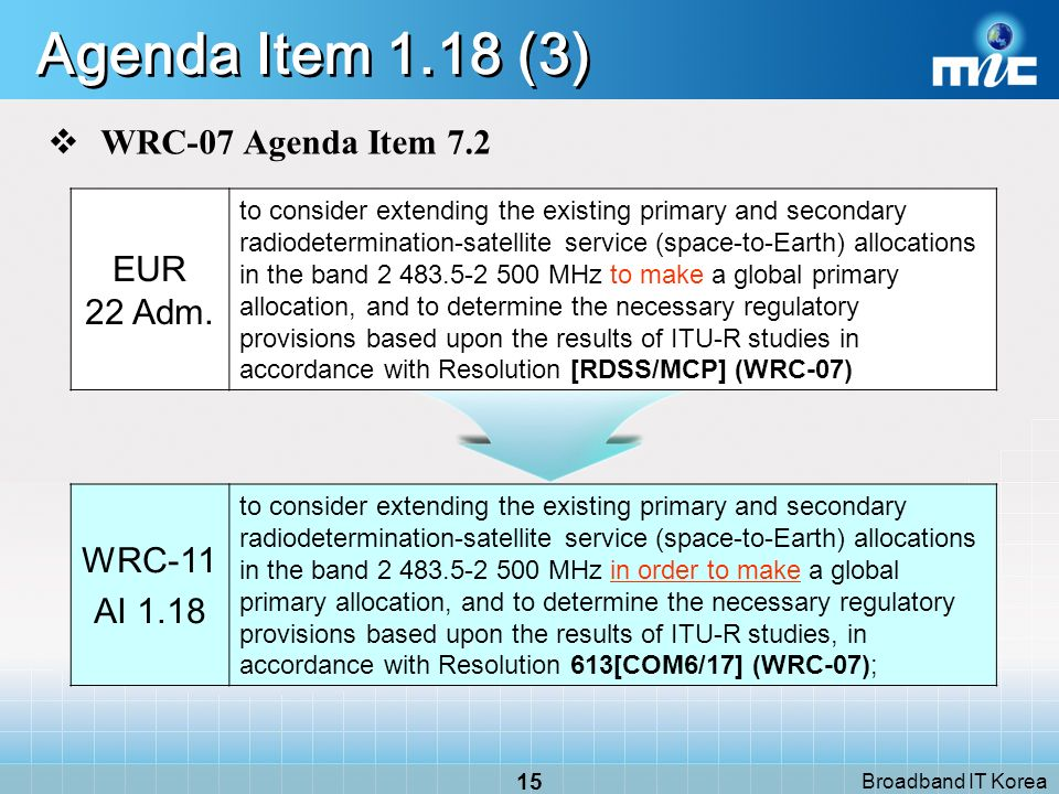 Broadband IT Korea 14 Agenda Item 1.18 (2) Background WRC-07 (Res.