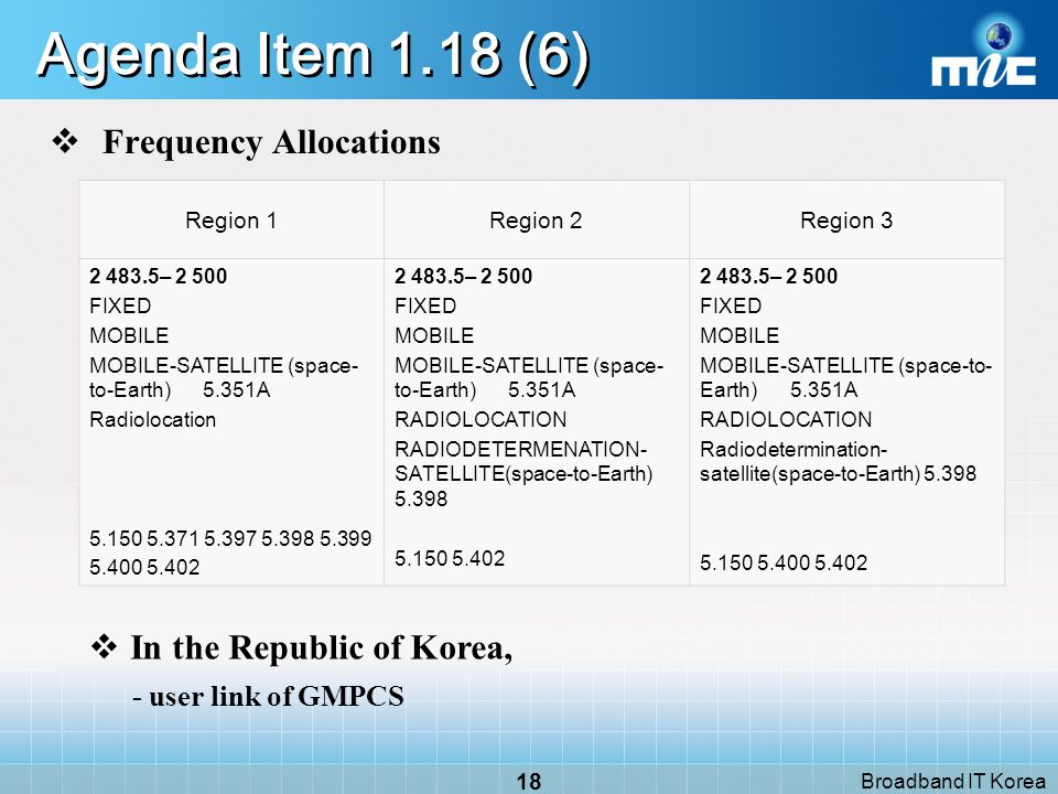 Broadband IT Korea 17 Agenda Item 1.18 (5) Resolution 613[COM6/17] (WRC-07) : Global primary allocation to the radiodetermination-satellite service in the frequency band 2 483.5-2 500 MHz (space-to-Earth) noting 1.that the proposed allocation is not intended to prevent the development of other services in the same frequency band but for this to be done in a regulated manner; 2.ITU R may need to develop the appropriate sharing criteria, taking into account other in-band services, resoves 1.to conduct, and complete in time for WRC 11, the appropriate technical, operational and regulatory studies leading to technical and procedural recommendations to the Conference enabling it to decide whether a global primary allocation for the radiodetermination-satellite service in the frequency band 2 483.5-2 500 MHz (space-to-Earth) is compatible with other services in the band,