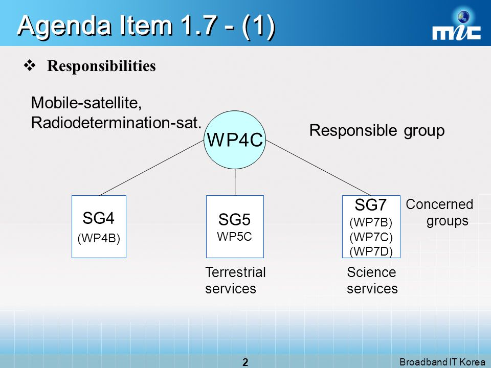 Broadband IT Korea 1 Introduction Agenda ItemResponsible GroupConcerned Group 1.7WP 4CWP 5C (WP 4B), (WP 7B), (WP 7C), (WP 7D) 1.13WP4AWP5C, WP6X, (WP3M), (WP4B), (WP6D), (WP5A), (WP6G), WP7D) 1.18WP4CWP 5A, WP 5B, WP 5C, (WP 3L), (WP 4A) 1.25WP4CSG 1, SG 3, SG 5, SG 6, SG 7 7WP4A (Technical), SC (Regulatory) WP7B, WP7C, (WP4C) Chapter 5Satellite Issues Agenda Items : 1.13, 7 (WP4A) 1.7, 1.18, 1.25 (WP4C)