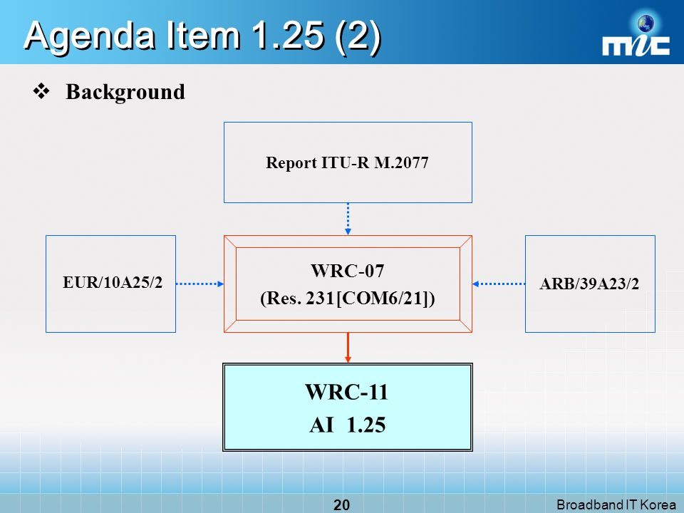 Broadband IT Korea 19 Agenda Item 1.25 (1) Responsibilities Responsible group Mobile-satellite, Radiodetermination-sat.