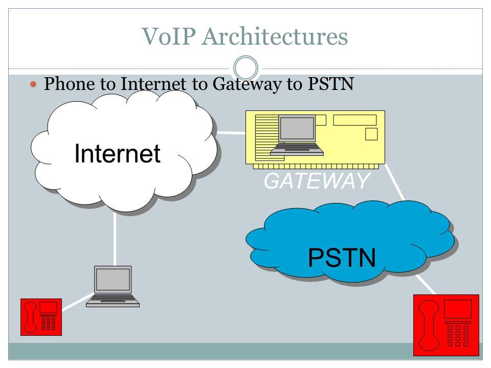 VoIP Architectures Phone to Internet to Gateway to PSTN Internet GATEWAY PSTN