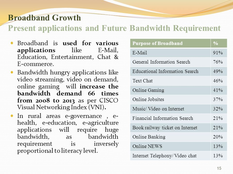 15 Broadband Growth Present applications and Future Bandwidth Requirement Broadband is used for various applications like E-Mail, Education, Entertainment, Chat & E-commerce.