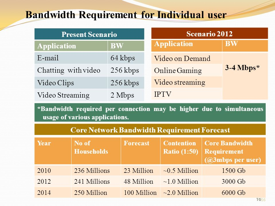 16 Bandwidth Requirement for Individual user 16 ApplicationBW E-mail64 kbps Chatting with video256 kbps Video Clips256 kbps Video Streaming2 Mbps ApplicationBW Video on Demand 3-4 Mbps* Online Gaming Video streaming IPTV Present Scenario *Bandwidth required per connection may be higher due to simultaneous usage of various applications.