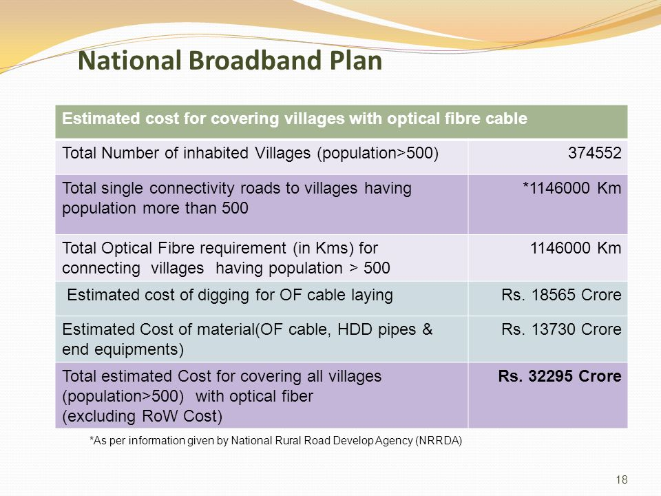 18 National Broadband Plan Estimated cost for covering villages with optical fibre cable Total Number of inhabited Villages (population>500)374552 Total single connectivity roads to villages having population more than 500 *1146000 Km Total Optical Fibre requirement (in Kms) for connecting villages having population > 500 1146000 Km Estimated cost of digging for OF cable laying Rs.