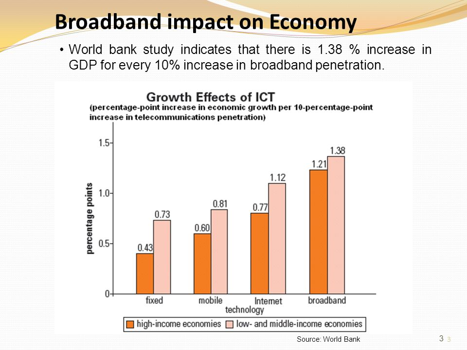 3 Broadband impact on Economy 3 Source: World Bank World bank study indicates that there is 1.38 % increase in GDP for every 10% increase in broadband penetration.