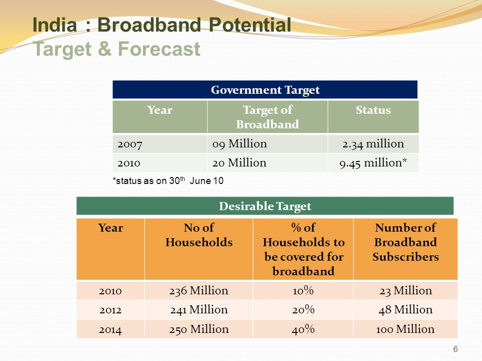 India : Broadband Potential Target & Forecast YearTarget of Broadband Status 200709 Million2.34 million 201020 Million9.45 million* YearNo of Households % of Households to be covered for broadband Number of Broadband Subscribers 2010236 Million10%23 Million 2012241 Million20%48 Million 2014250 Million40%100 Million Government Target Desirable Target *status as on 30 th June 10 6
