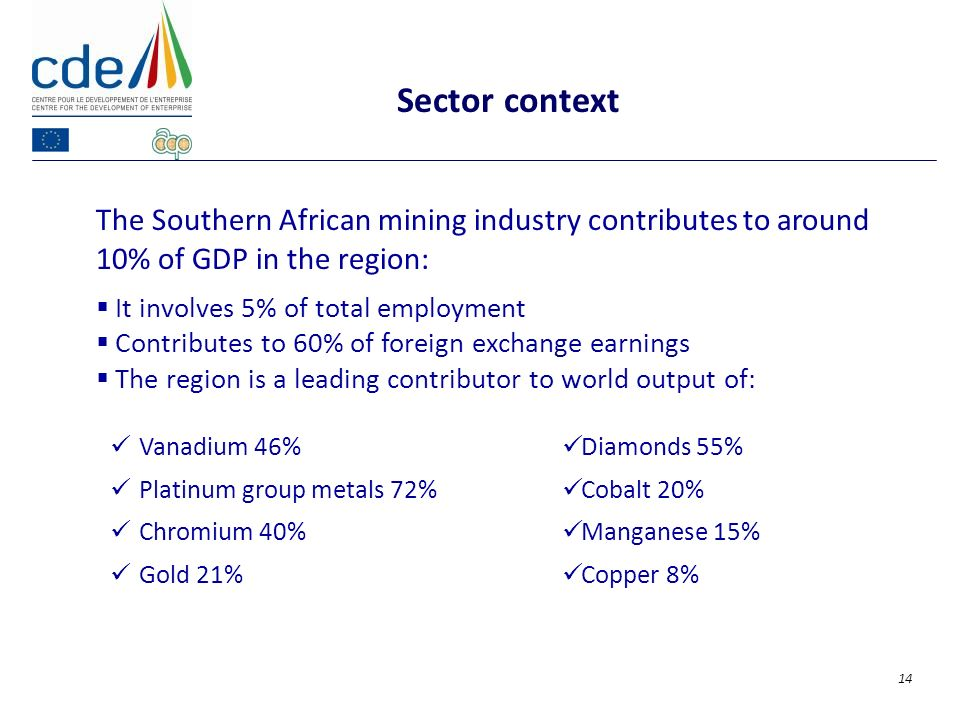 The Southern African mining industry contributes to around 10% of GDP in the region: It involves 5% of total employment Contributes to 60% of foreign exchange earnings The region is a leading contributor to world output of: Sector context 14 Vanadium 46% Platinum group metals 72% Chromium 40% Gold 21% Diamonds 55% Cobalt 20% Manganese 15% Copper 8%