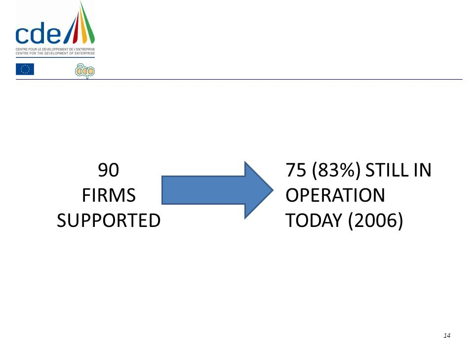 90 FIRMS SUPPORTED 75 (83%) STILL IN OPERATION TODAY (2006)