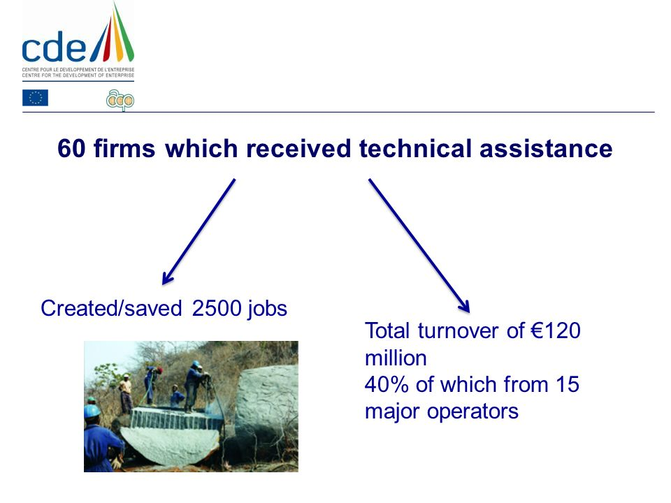 60 firms which received technical assistance Created/saved 2500 jobs Total turnover of 120 million 40% of which from 15 major operators