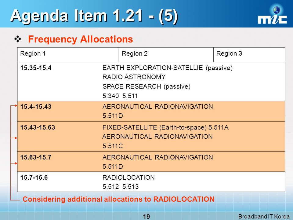 Broadband IT Korea 19 Agenda Item 1.21 - (5) Frequency Allocations Region 1Region 2Region 3 15.35-15.4 EARTH EXPLORATION-SATELLIE (passive) RADIO ASTR