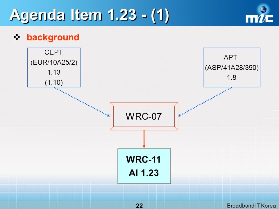 Broadband IT Korea 22 Agenda Item (1) background WRC-07 CEPT (EUR/10A25/2) 1.13 (1.10) APT (ASP/41A28/390) 1.8 WRC-11 AI 1.23