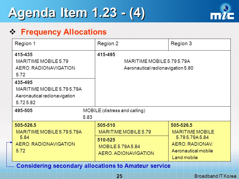 Broadband IT Korea 25 Agenda Item 1.23 - (4) Frequency Allocations Region 1Region 2Region 3 415-435 MARITIME MOBILE 5.79 AERO. RADIONAVIGATION 5.72 41